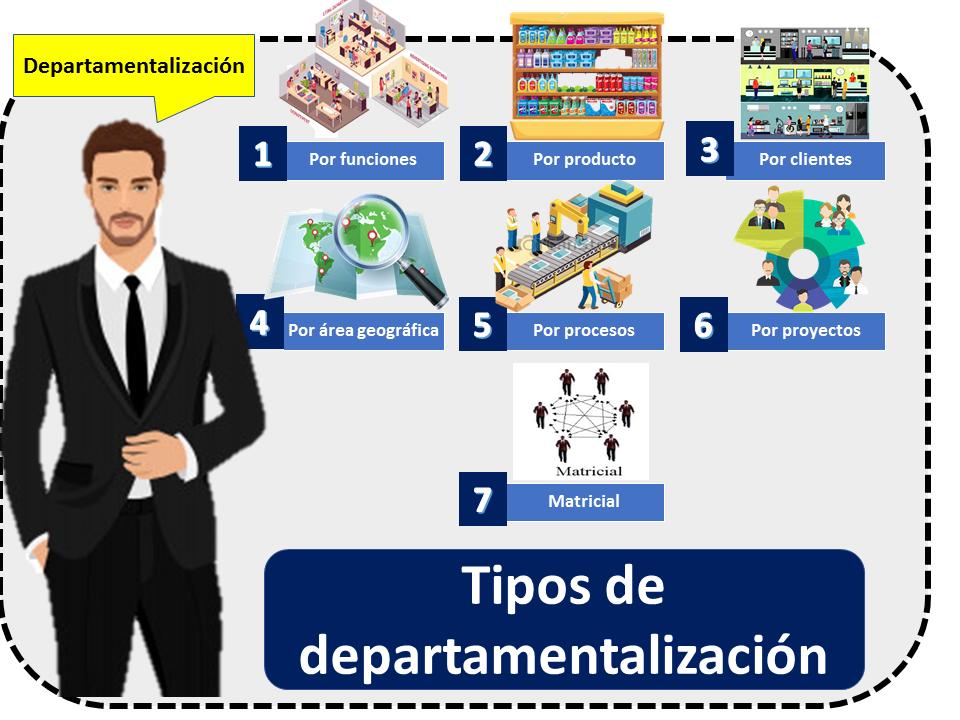 Tipos De Departamentalizacion 2