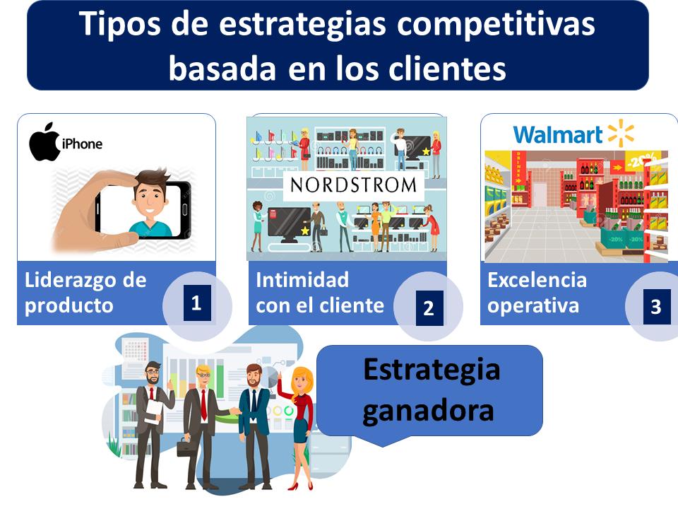 Tipos De Estrategias Competitivas Basada En Los Clientes 1
