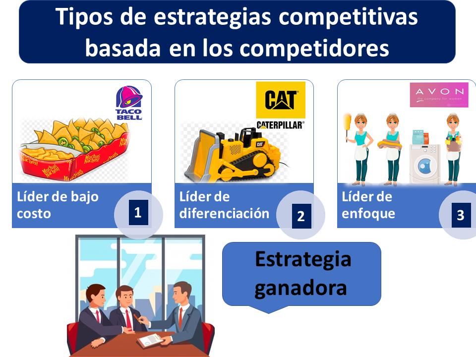 Tipos De Estrategias Competitivas Basada En Los Competidores