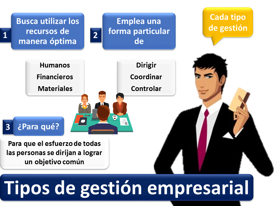 Tipos De Gestión Empresarial 1