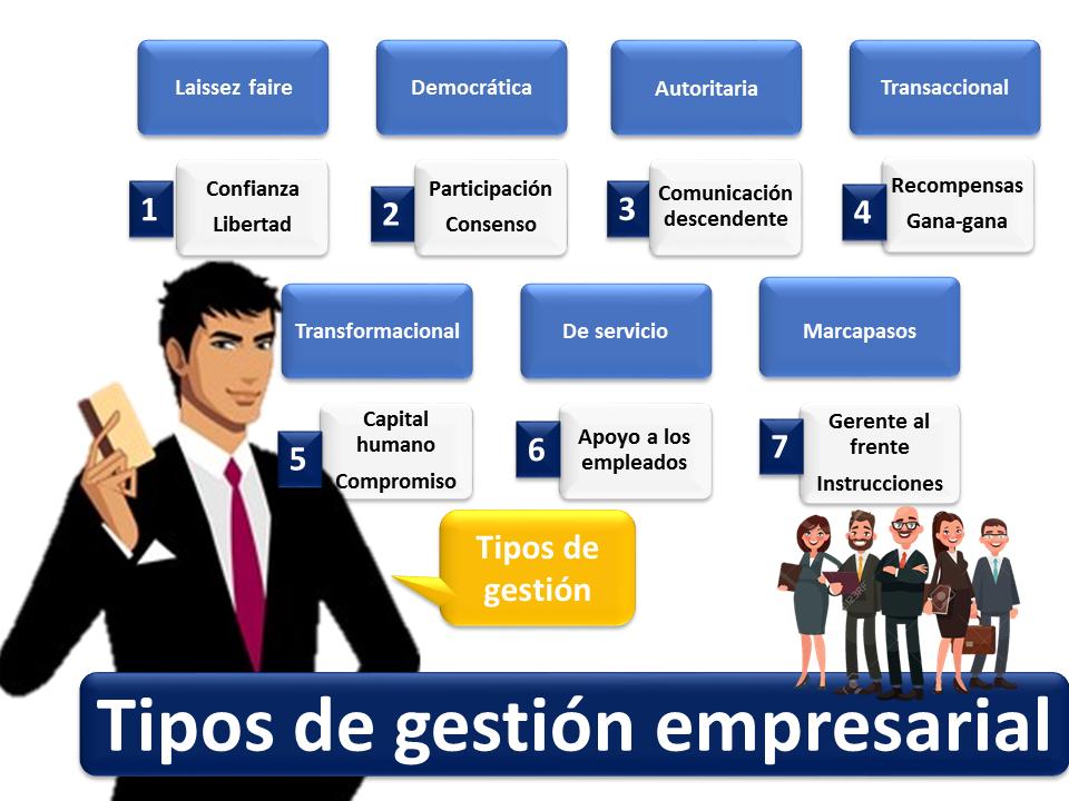 Tipos De Gestión Empresarial 2