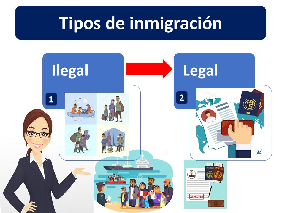 Tipos De Inmigración