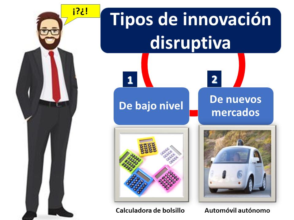 Tipos De Innovación Disruptiva