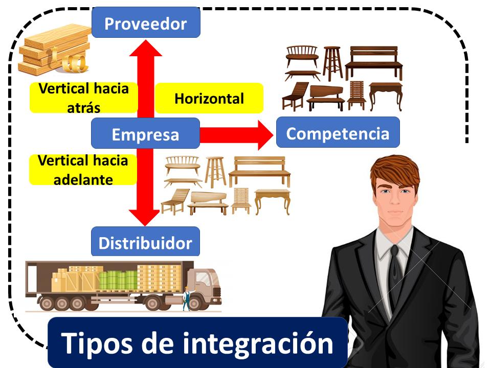 Tipos De Integracion 1