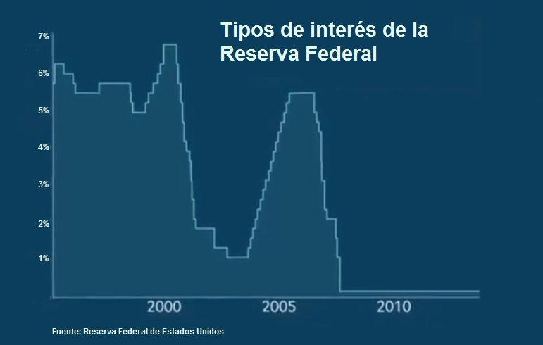 Tipos de interés FED Estados Unidos