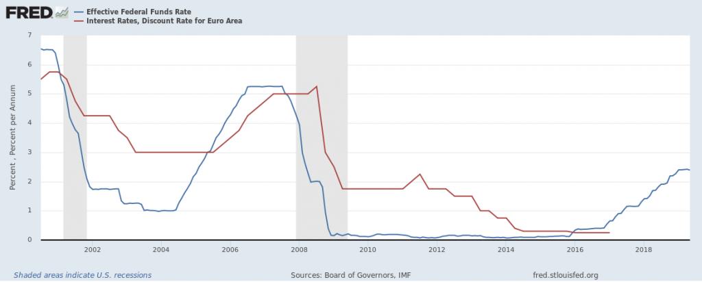 Tipos De Interes Fed Y Bce