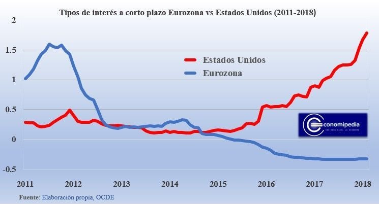 Tipos De Interes Corto Plazo Eurozona Vs Estados Unidos