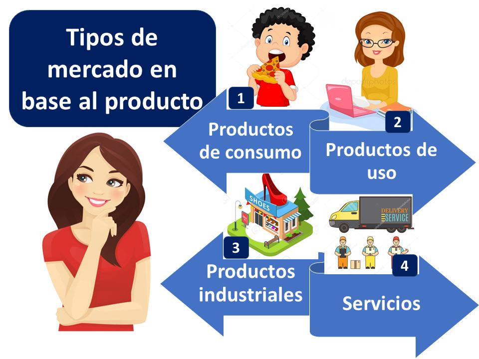 Tipos De Mercado En Base Al Producto 1