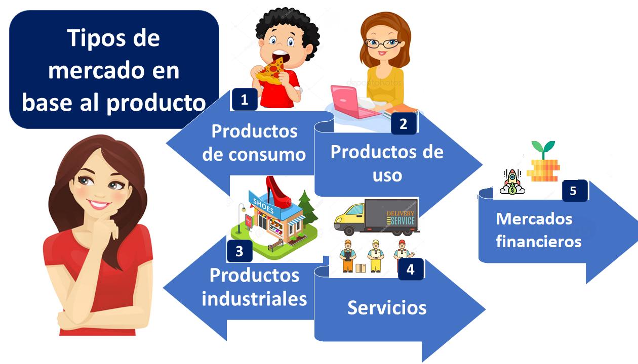 Tipos De Mercados Según Producto