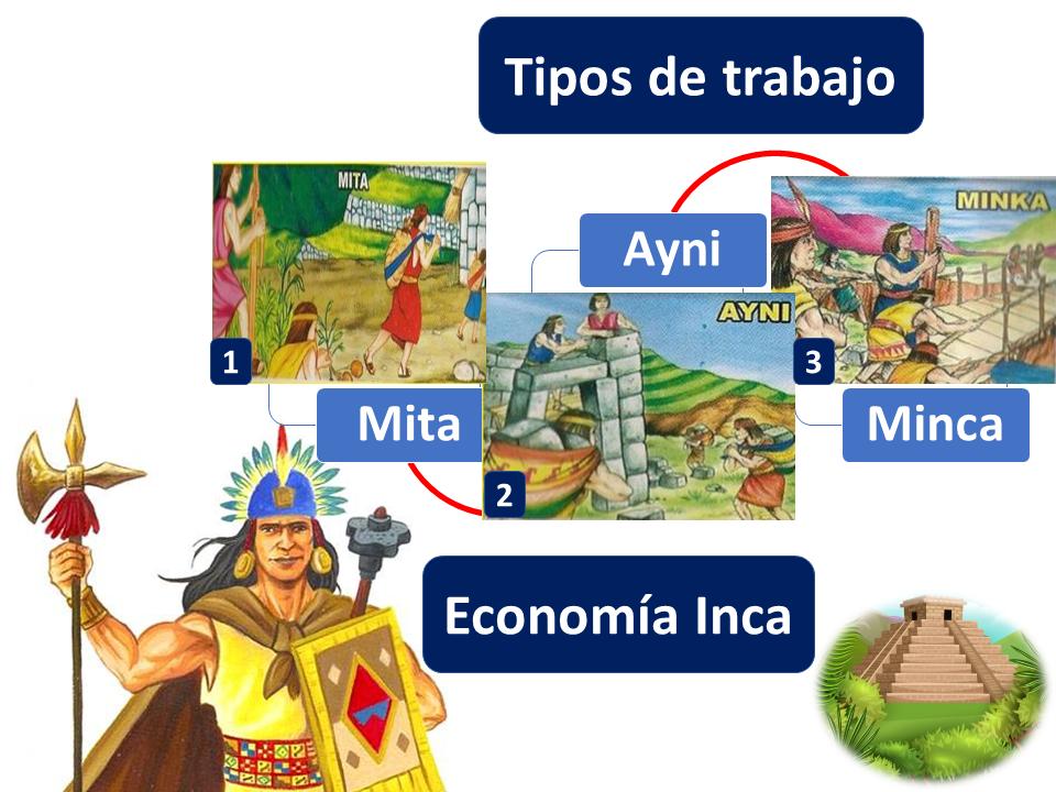 Tipos De Trabajo Economía Inca