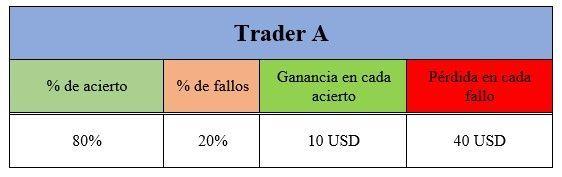 trader A