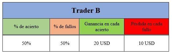 trader B