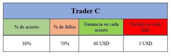 trader C