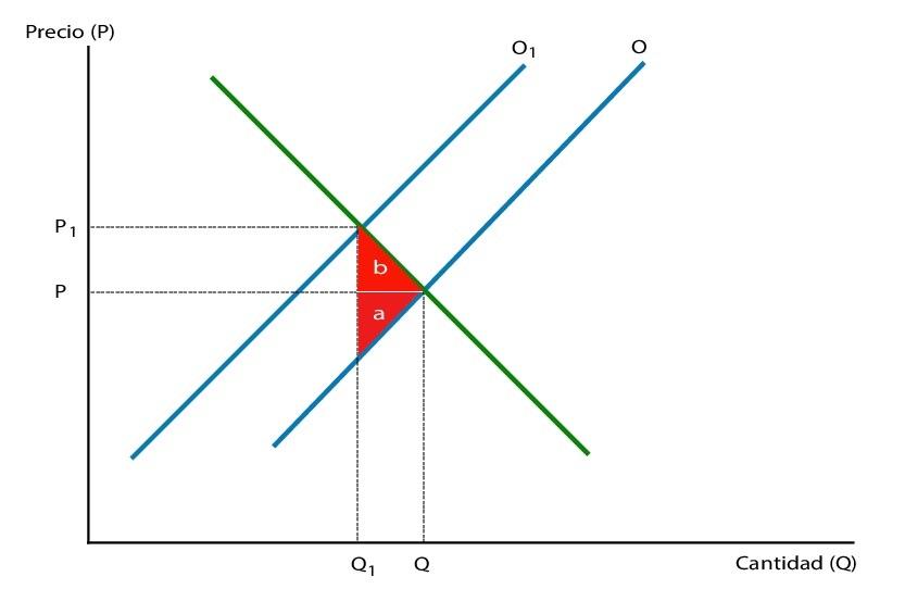 Triángulo De Harberger