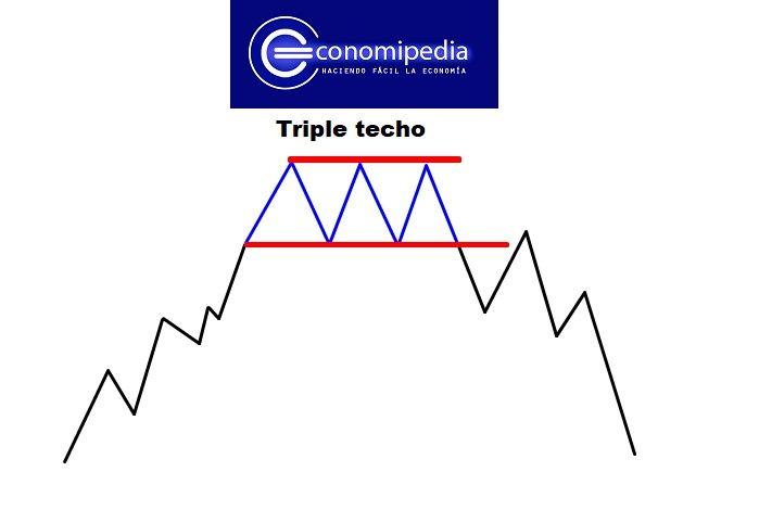triple techo
