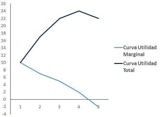 utilidad-total-y-utilidad-marginal