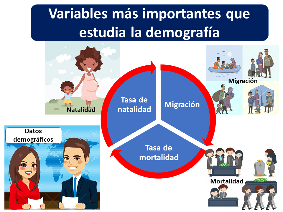 Variables Demografía