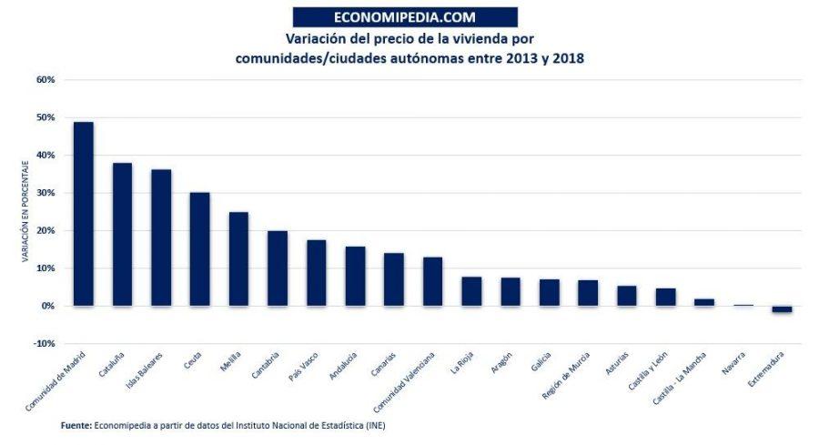 Variación Del Precio De La Vivienda En España Por Comunidades