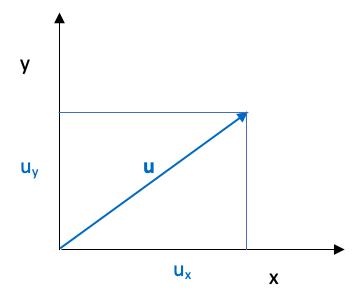 Vector Con Coordenadas En Plano Xy