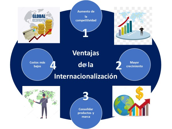 Ventajas De La Internacionalizacion