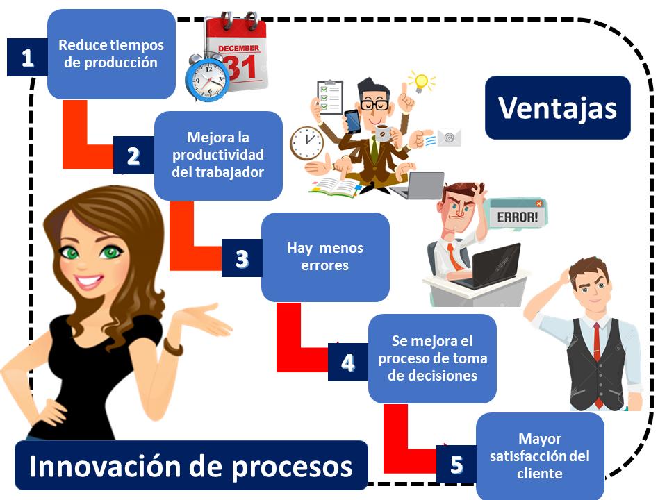Ventajas Innovación De Procesos