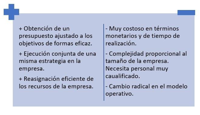 Ventajas Y Desventajas Presupuesto Base Cero