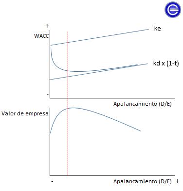 WACC_Estructura óptima de capital