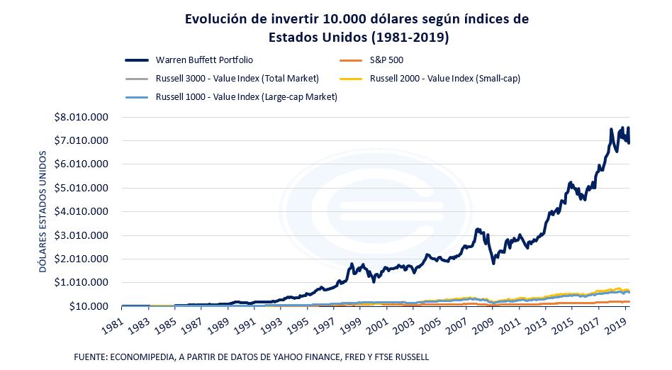 Warren Buffett Portfolio, Russell Y Sp500