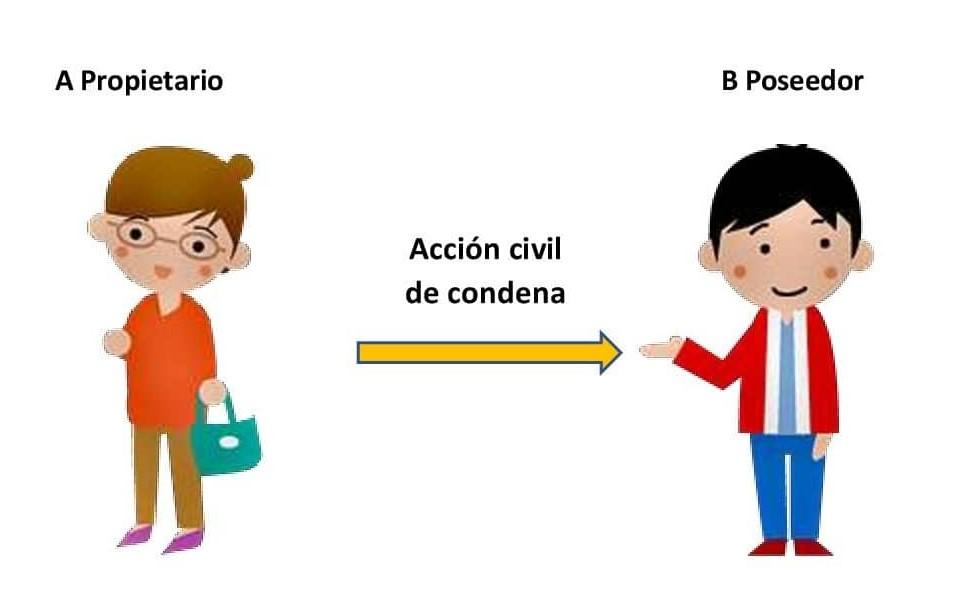 Accion Civil Condenatoria 2