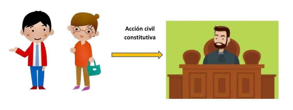 Accion Civil Constitutiva 2
