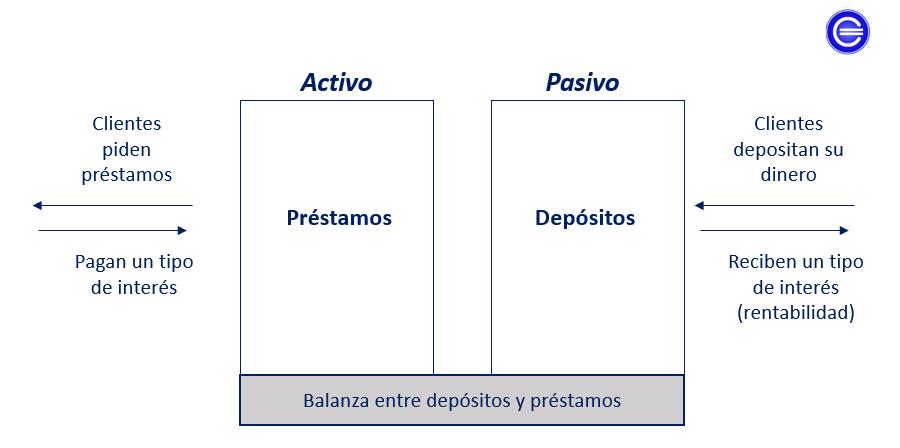 balanza entre préstamos y depósitos bancarios