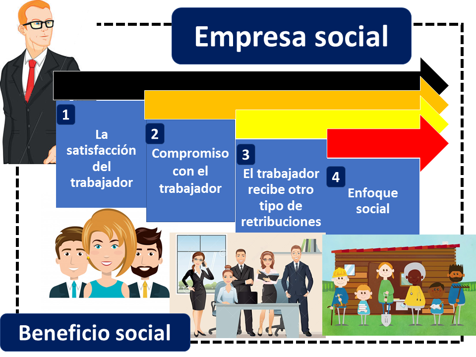 Beneficios De Una Empresa Social