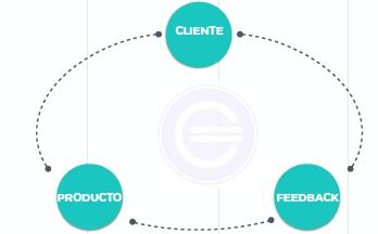 Método «Lean Startup» - Qué es, definición y concepto | Economipedia
