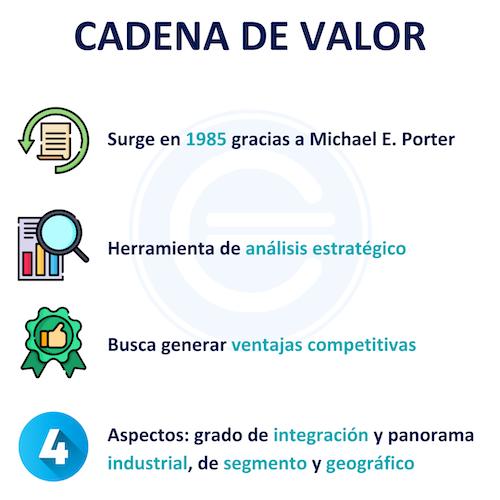 Cadena De Valor 1