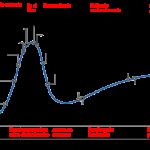 Ciclo Sobreexpectacion Grafico