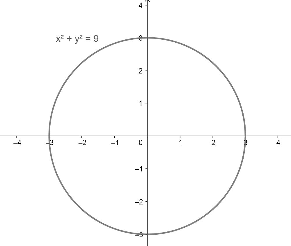 Circunferencia Analitica