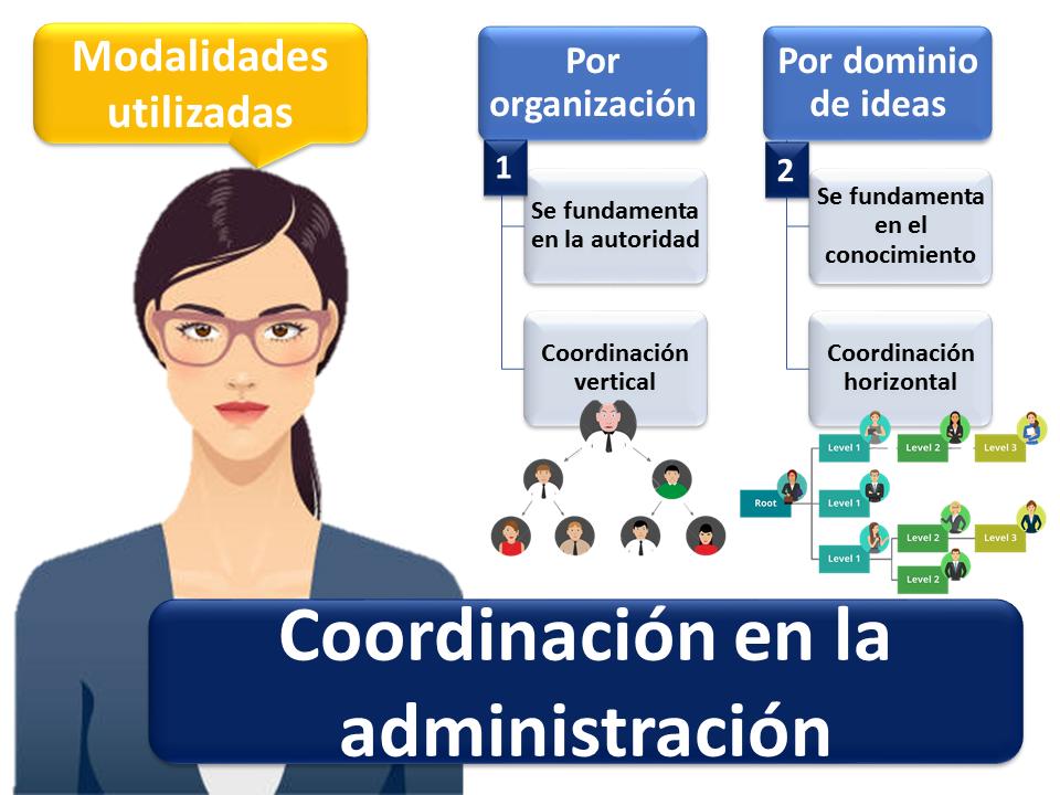 Coordinación En La Administración