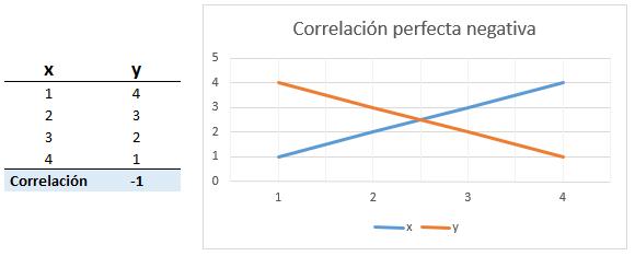 correlación perfecta negativa