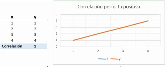 correlación perfecta positiva