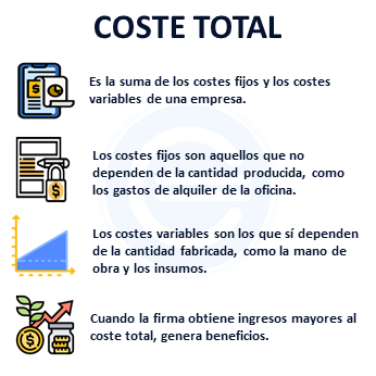 Coste Total