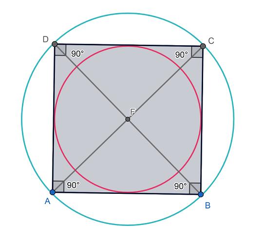Cuadrado Circunferencia