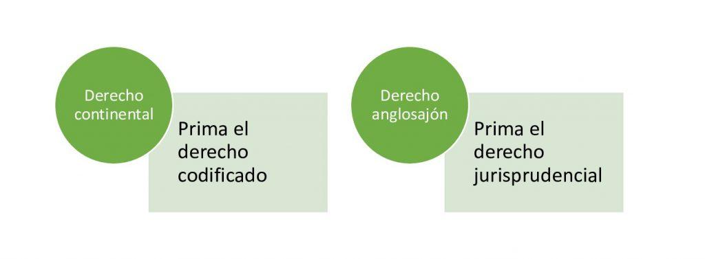 Derecho Continental 3