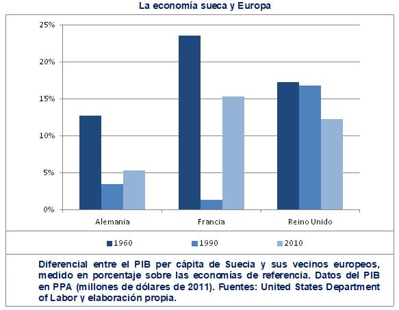 Economia Suecia Europa