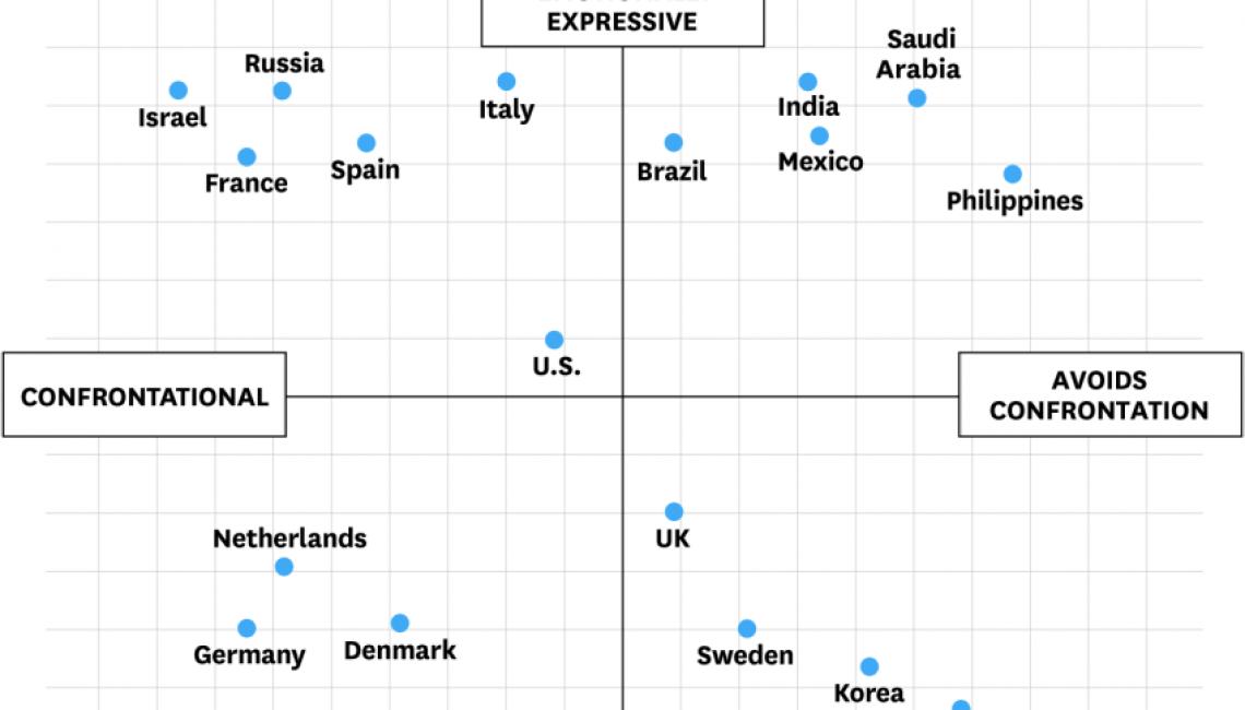Escala de emoción confrontación por países