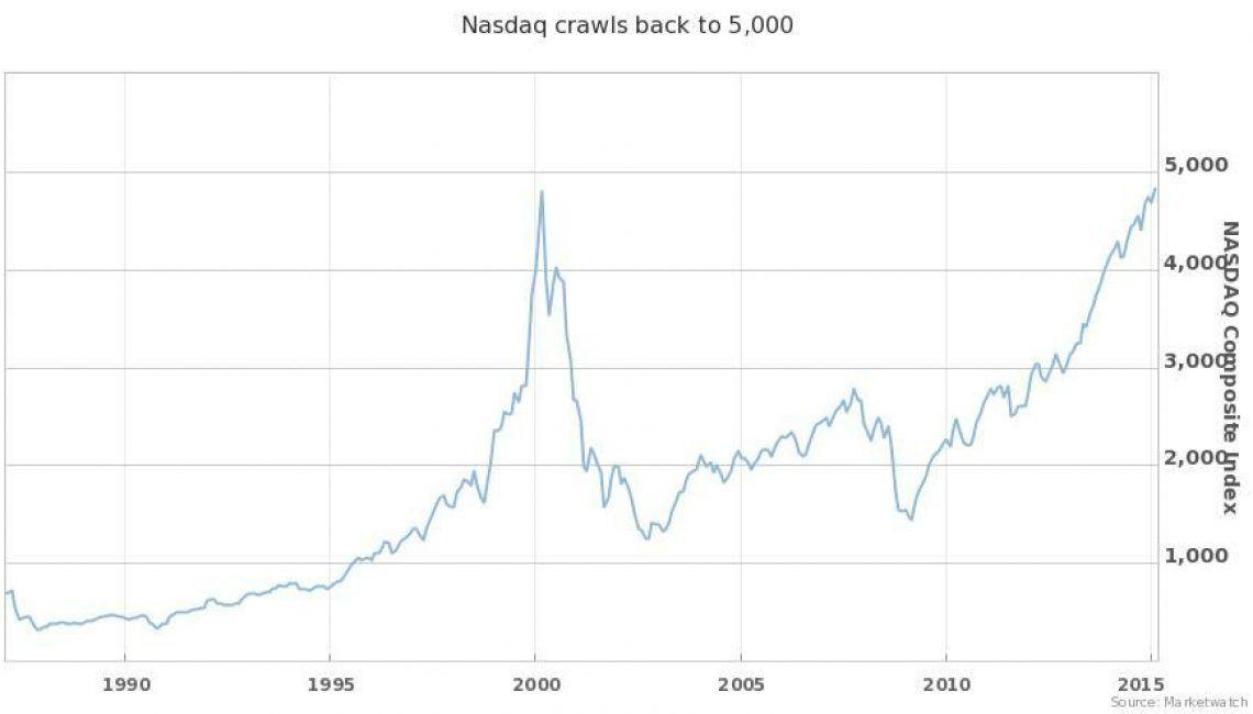 Nasdaq comparación 2000