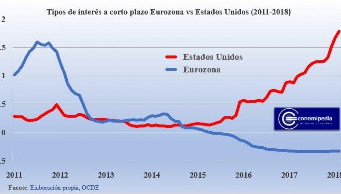 Tipos de interes corto plazo Eurozona vs Estados Unidos