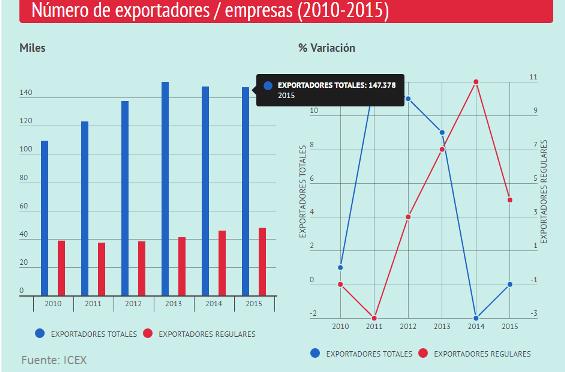 empresas-exportadores-espana