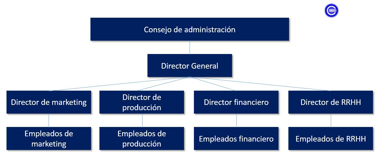 Estructura Empresarial Definición Qué Es Y Concepto