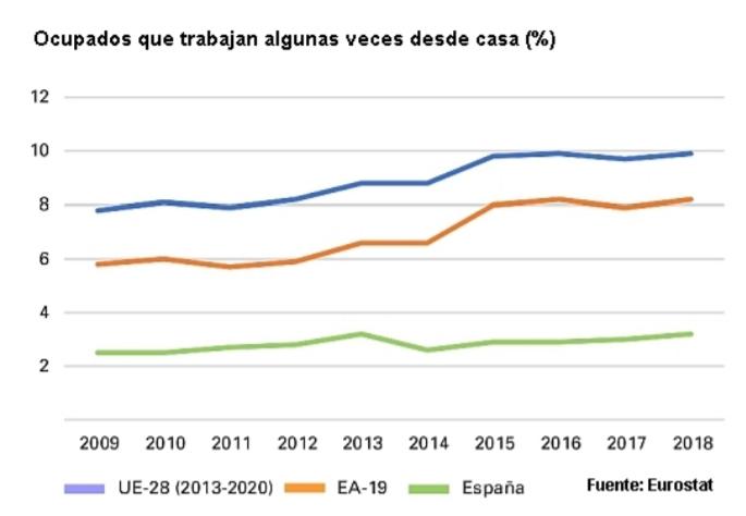Grafico Teletrabajo 2019
