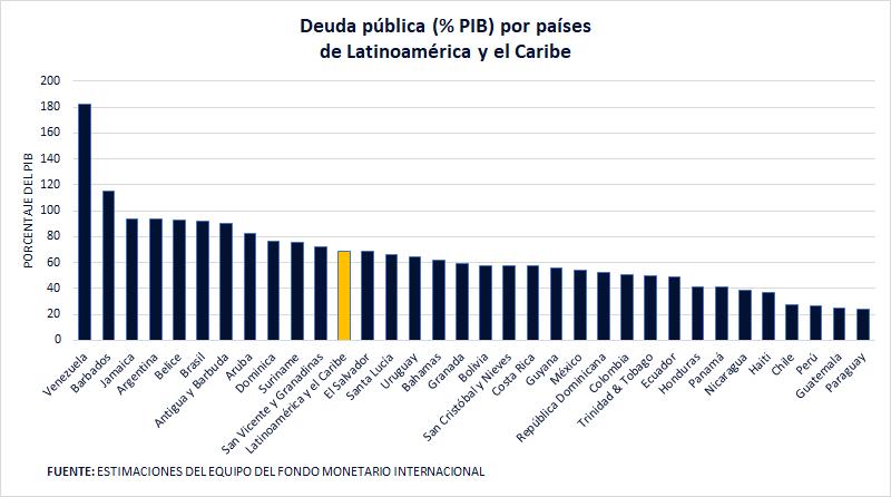 Deuda pública por países Latinoamérica y el Caribe